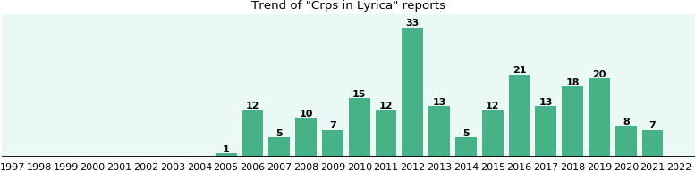 Could Lyrica cause Crps?