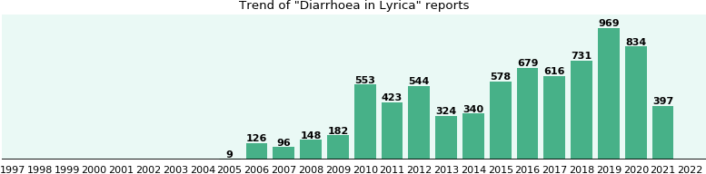 Could Lyrica cause Diarrhoea?