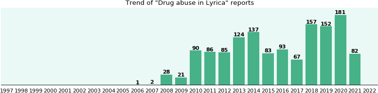 Could Lyrica cause Drug abuse?