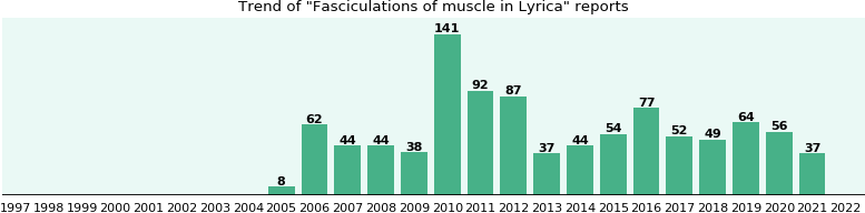 lyrica side effects muscle spasms