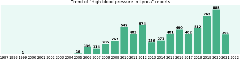Could Lyrica cause High blood pressure?