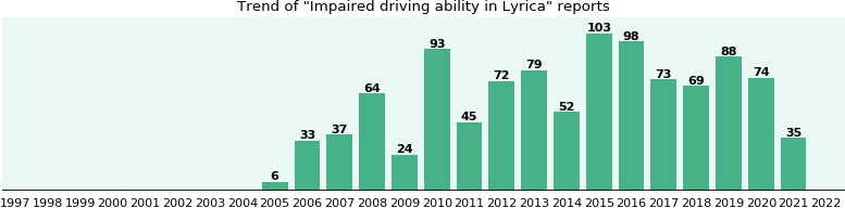 Could Lyrica cause Impaired driving ability?