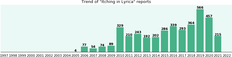 Could Lyrica cause Itching?