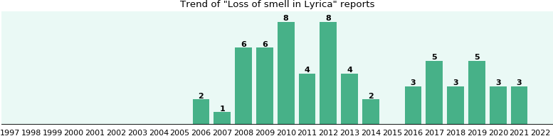Could Lyrica cause Loss of smell?