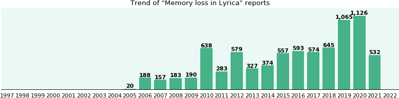 Could Lyrica cause Memory loss?