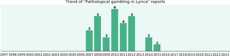 Causes of pathological gambling captains casino