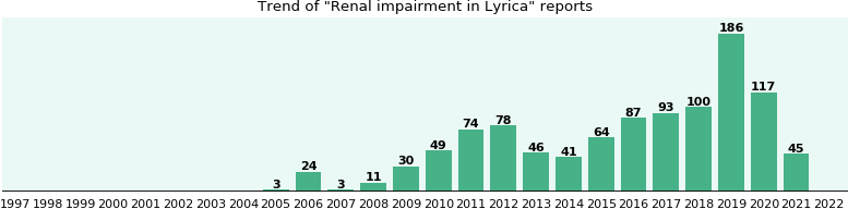 Could Lyrica cause Renal impairment?