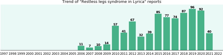 Could Lyrica cause Restless legs syndrome?