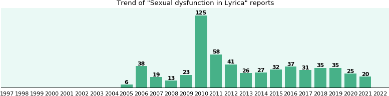 Could Lyrica cause Sexual dysfunction?