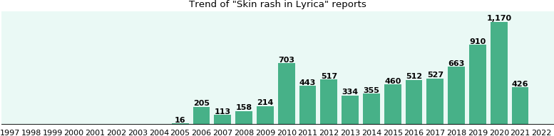 Could Lyrica cause Skin rash?