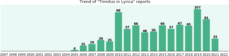 pregabalin side effects tinnitus