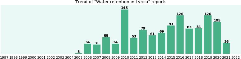 Could Lyrica cause Water retention?