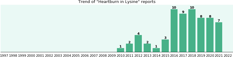 Could Lysine cause Heartburn?