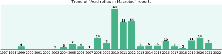 Could Macrobid cause Acid reflux?
