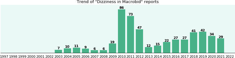 Could Macrobid cause Dizziness?