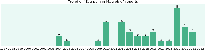 why cause macrobid chest does pain