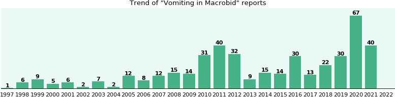 Could Macrobid cause Vomiting?