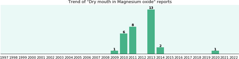 Could Magnesium oxide cause Dry mouth?