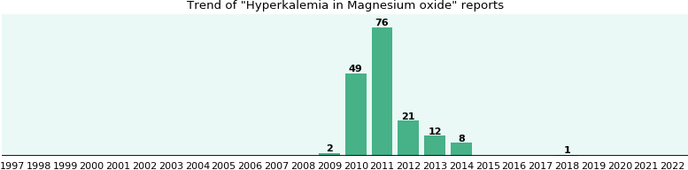 Could Magnesium oxide cause Hyperkalemia?