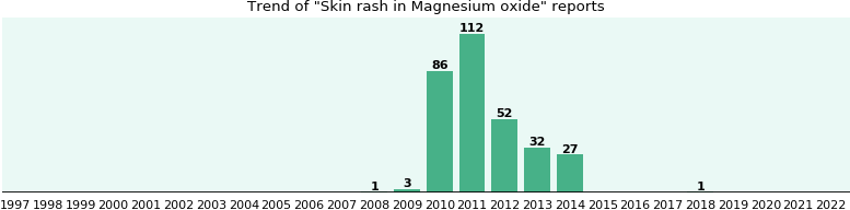 Could Magnesium oxide cause Skin rash?