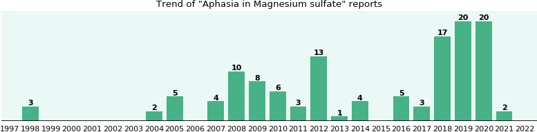 Could Magnesium sulfate cause Aphasia?