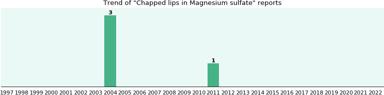 Could Magnesium sulfate cause Chapped lips?