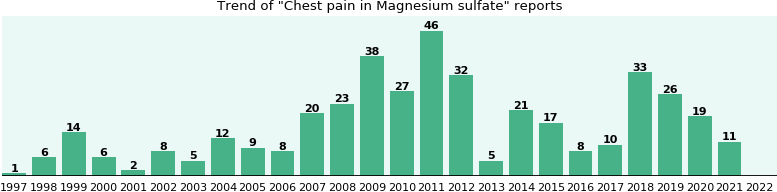 Could Magnesium sulfate cause Chest pain?