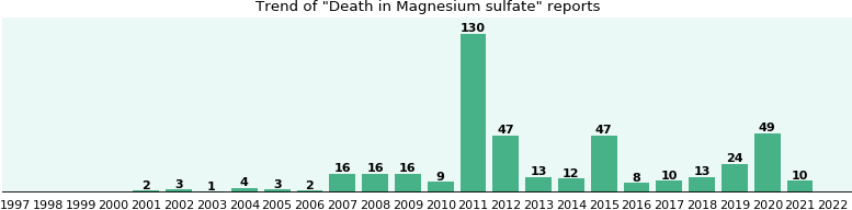 Could Magnesium sulfate cause Death?