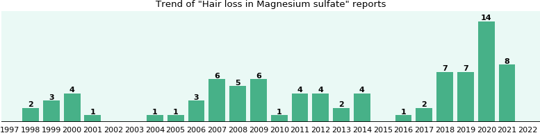 Could Magnesium sulfate cause Hair loss?