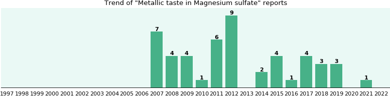 Could Magnesium sulfate cause Metallic taste?