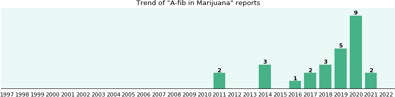 Could Marijuana cause A-fib?