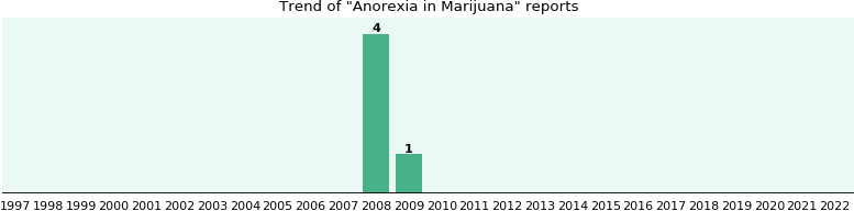 Could Marijuana cause Anorexia?