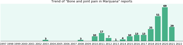 Could Marijuana cause Bone and joint pain?
