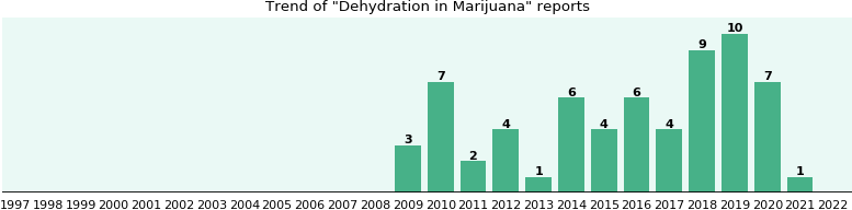 Could Marijuana cause Dehydration?