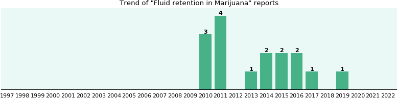 Could Marijuana cause Fluid retention?