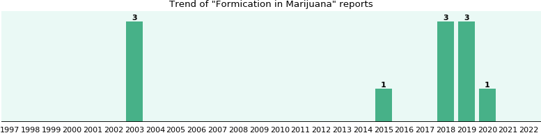 Could Marijuana cause Formication?