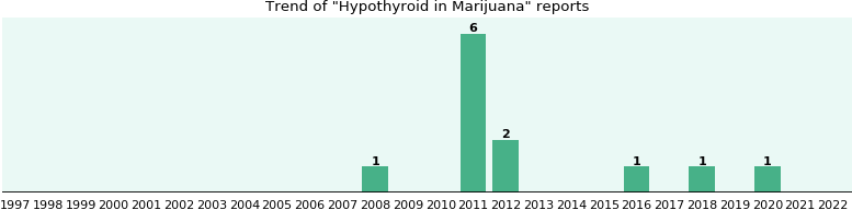 Could Marijuana cause Hypothyroid?