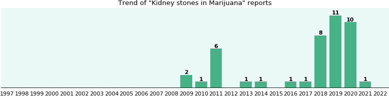 Could Marijuana cause Kidney stones?