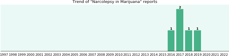 Could Marijuana cause Narcolepsy?
