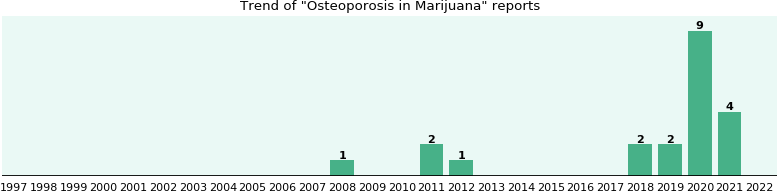 Could Marijuana cause Osteoporosis?