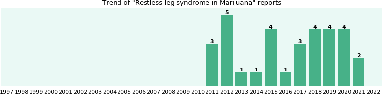 Could Marijuana cause Restless leg syndrome?