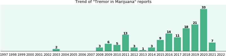 Could Marijuana cause Tremor?