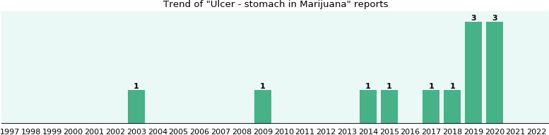 Could Marijuana cause Ulcer - stomach?