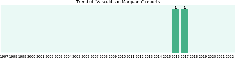 Could Marijuana cause Vasculitis?