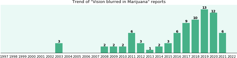 Could Marijuana cause Vision blurred?