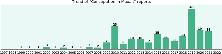 Does maxalt cause constipation