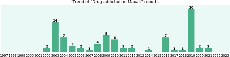 Price of maxalt in canada