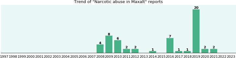Is a maxalt narcotic
