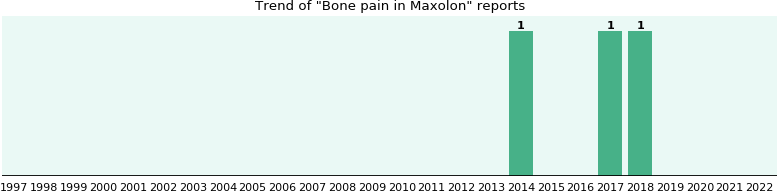 Could Maxolon cause Bone pain?
