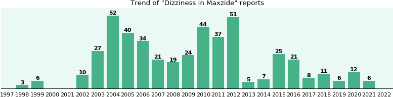 Could Maxzide cause Dizziness?